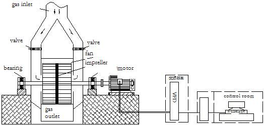 Purification system layout