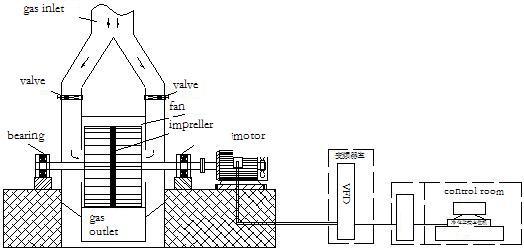 Purification system layout